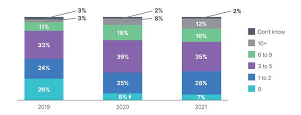 """מספר החדירות לארגוני ה-OT בשנה החולפת. מקור: יח""""צ"""