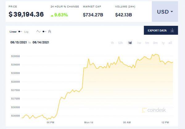 שווי הביטקוין ביום האחרון, לפי אתר CoinDesk. צילום מסך מהאתר