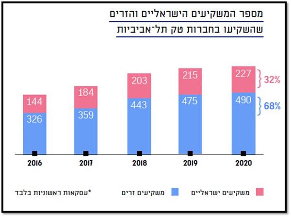 """מקור: דו""""ח החדשנות של תל אביב-יפו"""