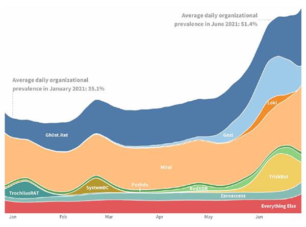 שכיחות איתור בוטנטים במחצית הראשונה של 2021. מקור: פורטינט